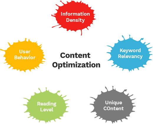 content-optimizationr